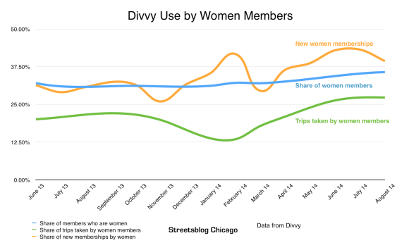 Divvy use by women members
