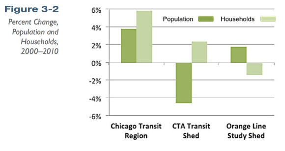 Population in CTA transit shed versus Orange Line shed