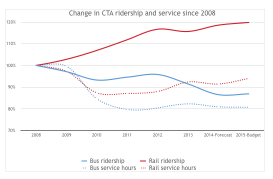 Bus service and ridership are down from 2008 levels. Data compiled by Metropolitan Planning Council.