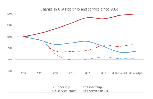 Chart showing CTA ridership changes since 2008