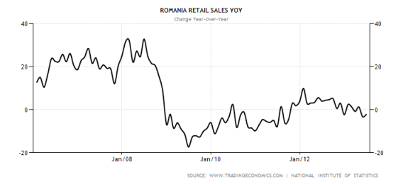 romania-retail-sales-annual
