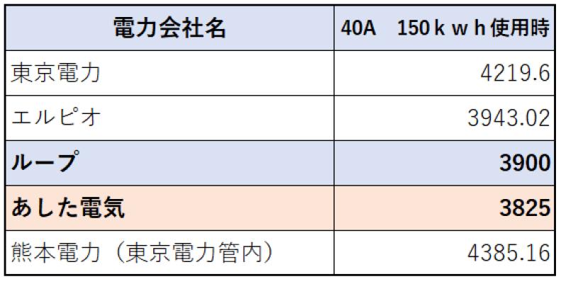 150kwh電気量使用時比較