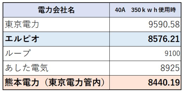350kwh使用時の電気代比較