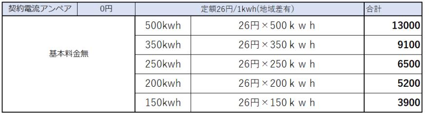 るーぷ電気 使用量事電気代