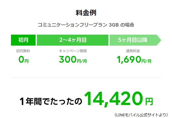LINEモバイル料金例
