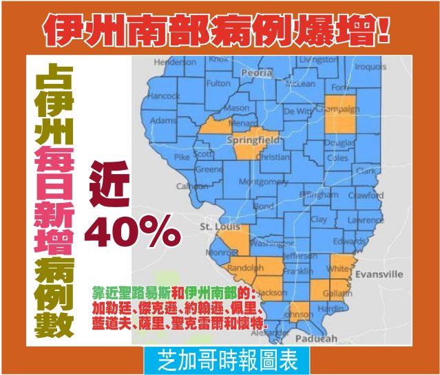 080420-05----伊州南部病例爆增!占伊州每日新增病例數近40%-1