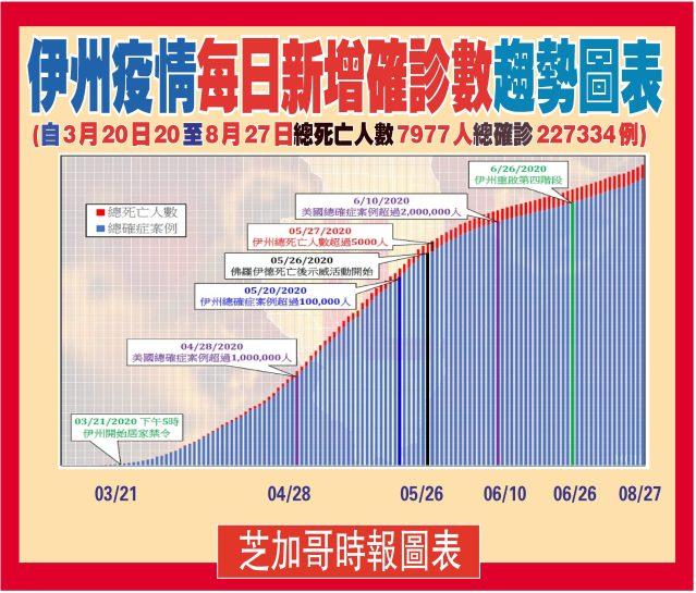 082720-04伊州每日增長圖表-1