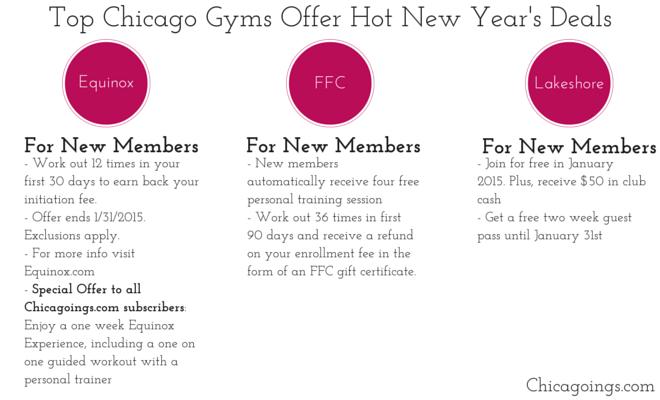 Best gyms in Chicago