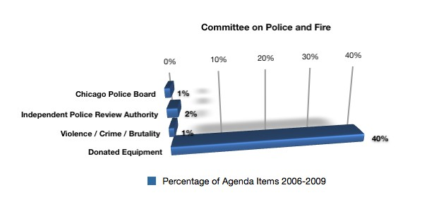 committee on police and fire