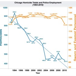 chicago-homicides-staffing