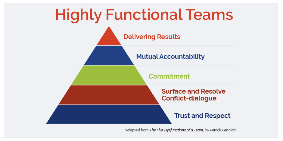 Five Disfunctions Team