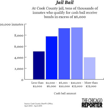 Cook County cash bail bonds
