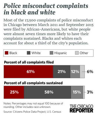 Police Misconduct Graphic