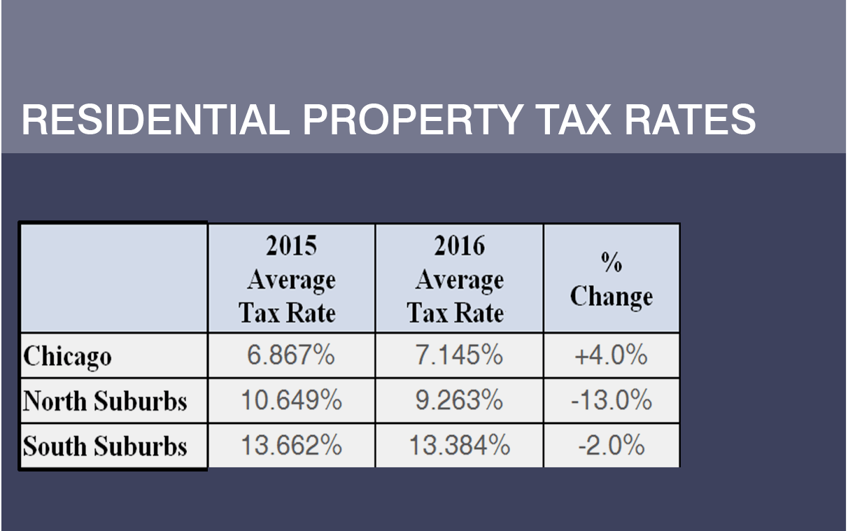 Big Property Tax Hike for Chicago Homeowners   Chicago ...