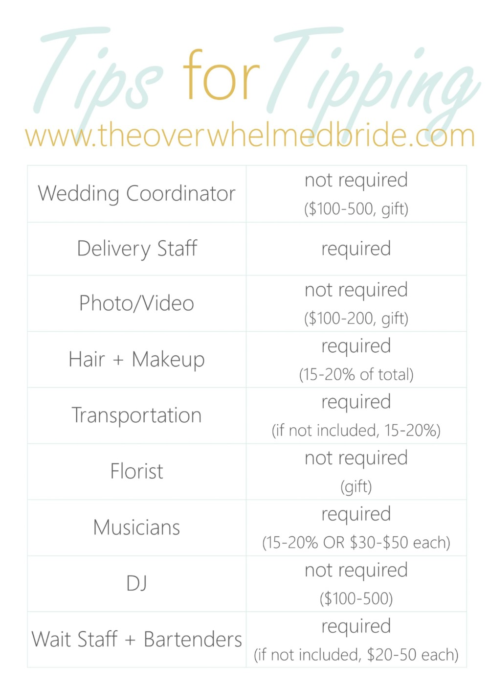 Tipping Your Vendors Chicago Wedding Blog