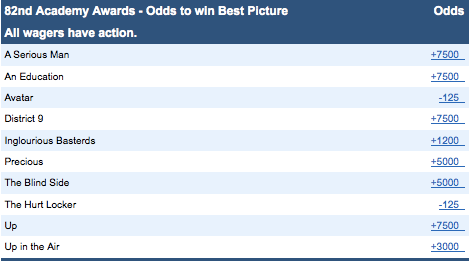 screen capture - Best Picture Oscar