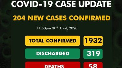 COVID-19 Update: NCDC confirms 204 New Cases as Kano takes lead with 80