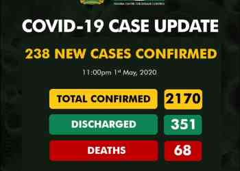 COVID-19 UPDATE: Kano state worsens with 92 as Nigeria records 238 new cases