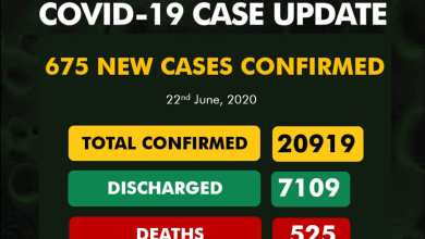 Nigeria records 675 new cases of COVID-19 as toll hits 20,919