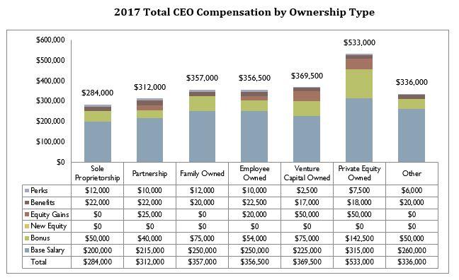 compsummary4 - CEO and Senior Executive Compensation in Private Companies 2018-19