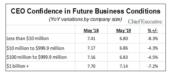 ceo confidence in future business conditions