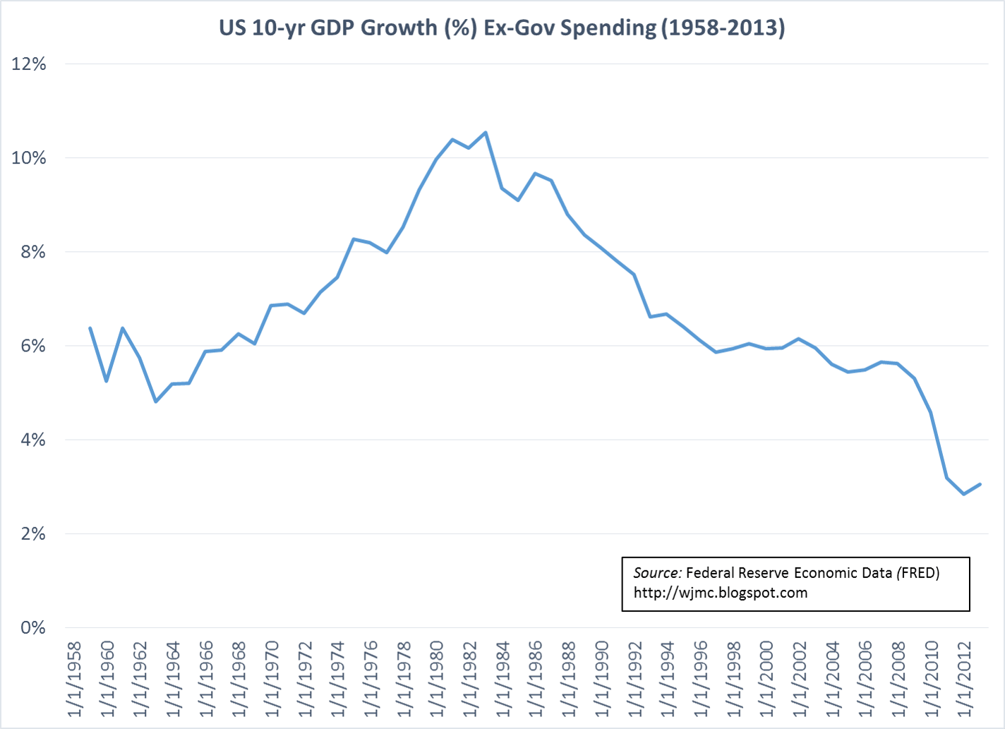 Gdp Government Growth And The Incredible Power Of Stupid