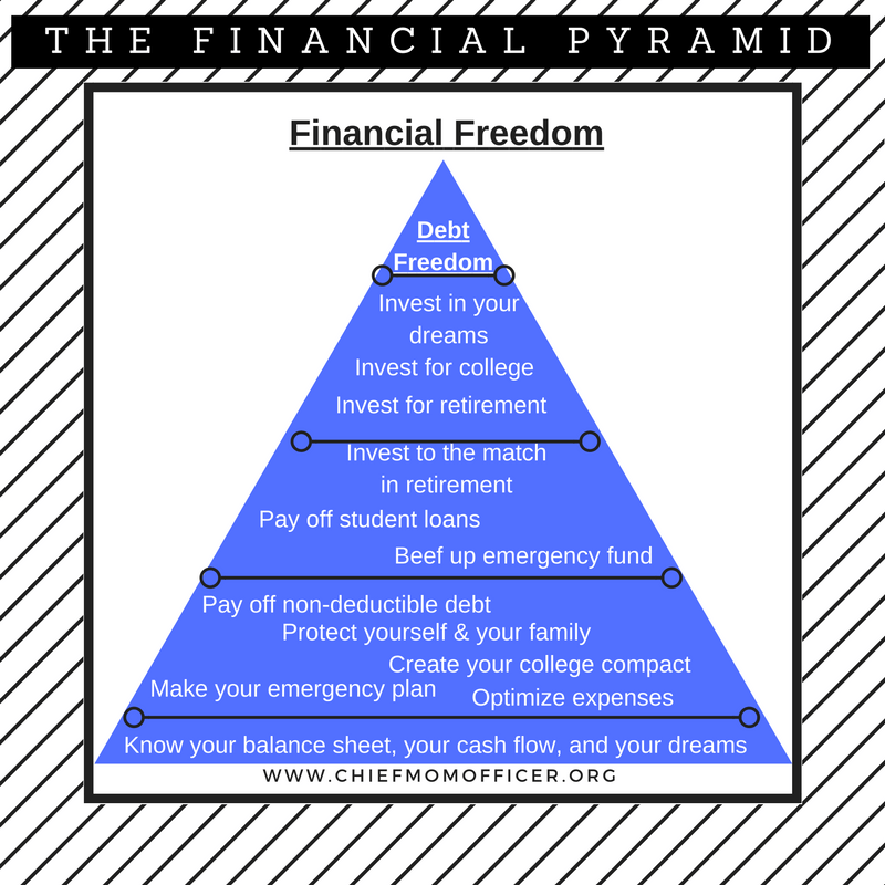 Your Financial Pyramid- The Foundation ~ Chief Mom Officer