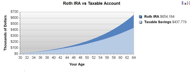 ROTH IRA vs Traditional IRA