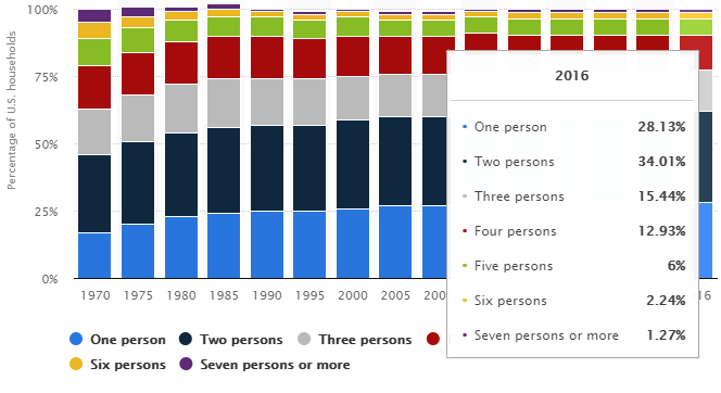 percentage of households.png