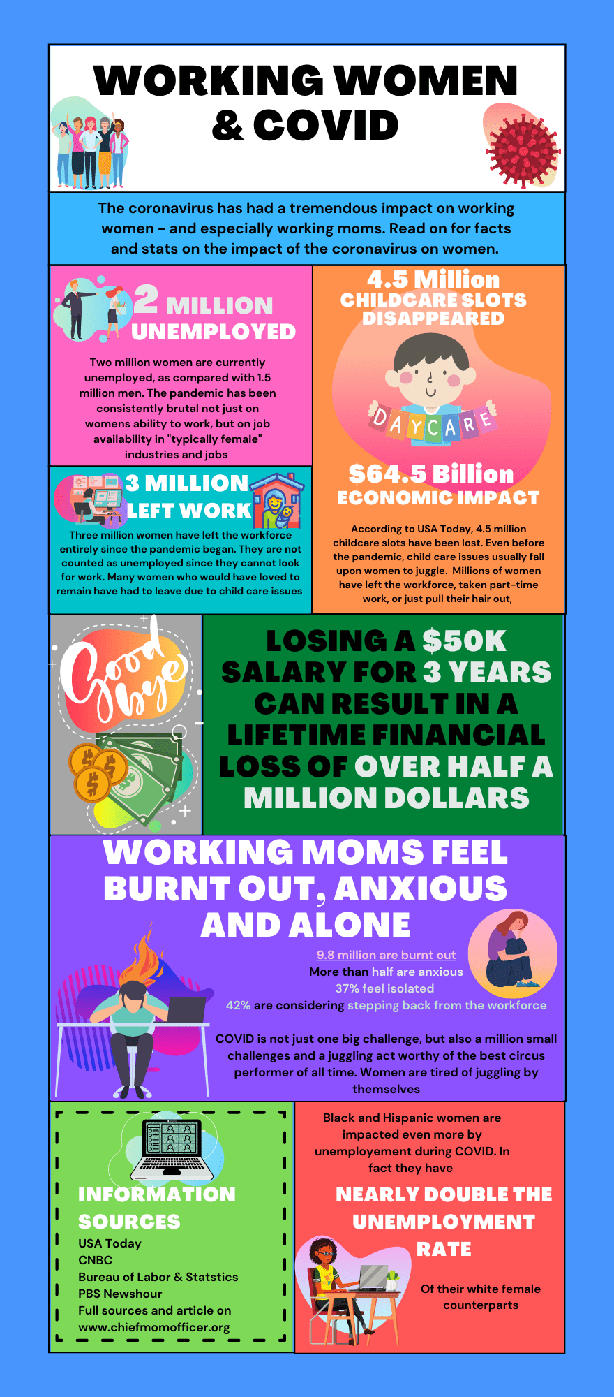 Working Mom and COVID Impacts Infographic