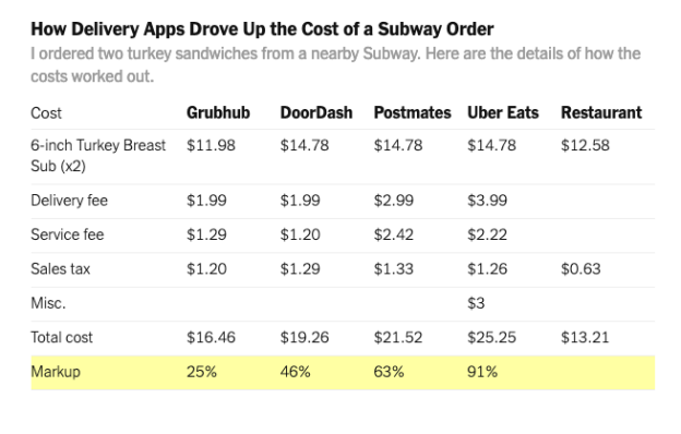 Delivery Apps Rip-off Workers, Customers, and Even Restaurants