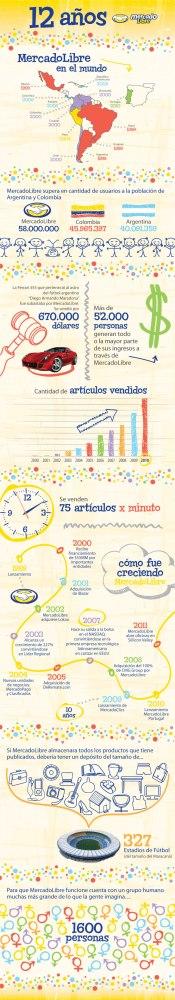 Historia de MercadoLibre  (2/2)