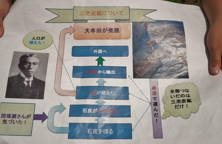 小学生ガイド 世界遺産 福岡県大牟田市 三池炭鉱宮原坑跡について