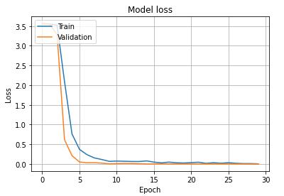 【日本語 - 手書き編】OCR用のオリジナル学習済みモデルの作成Model loss 出力例