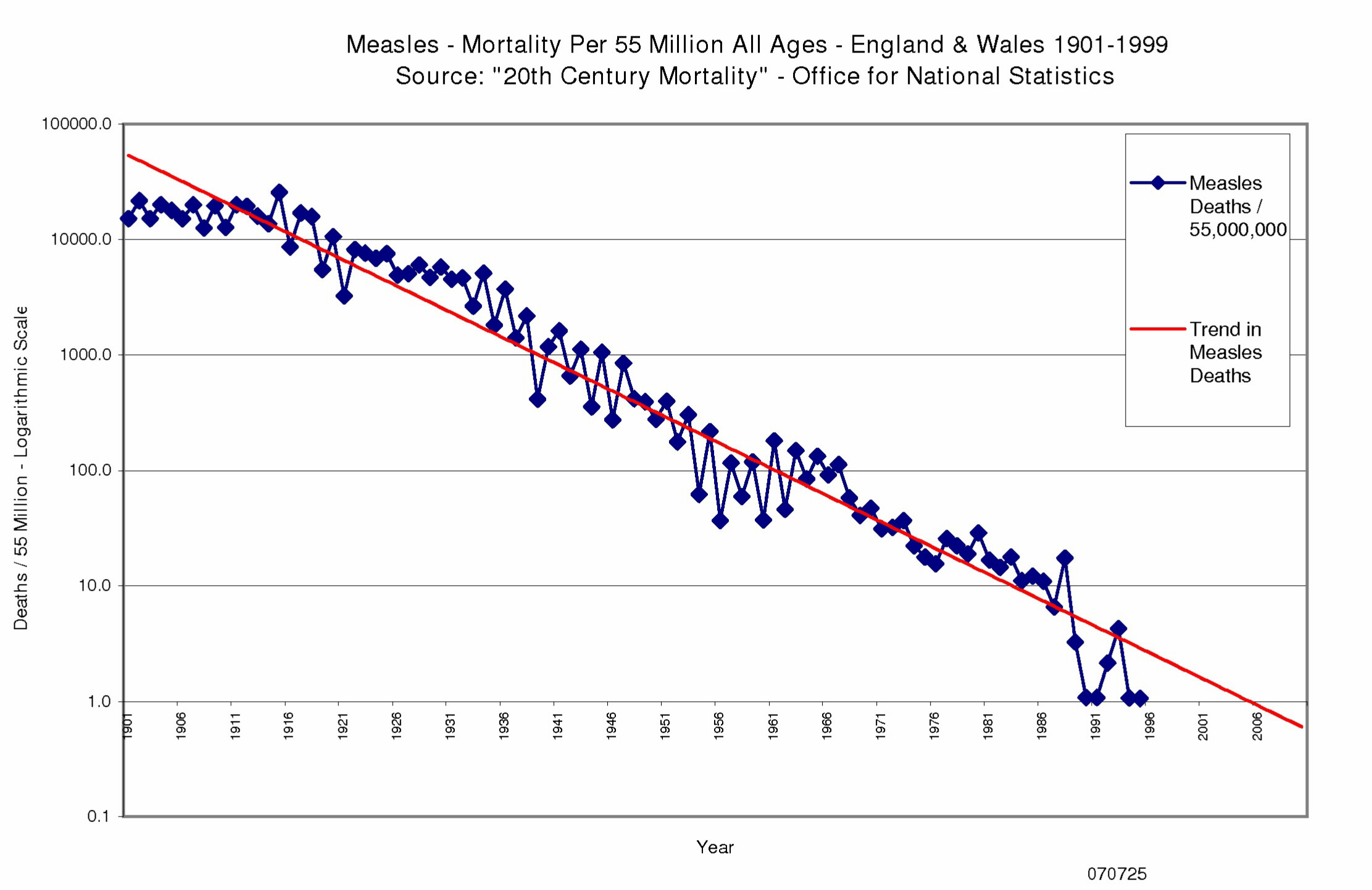 Measles Mortality England & Wales 1901 to 1999