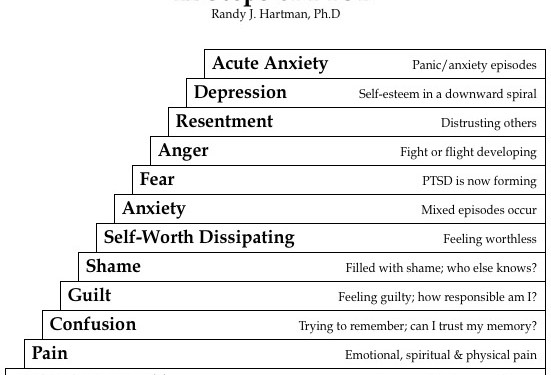 12-steps_ptsd_diagram