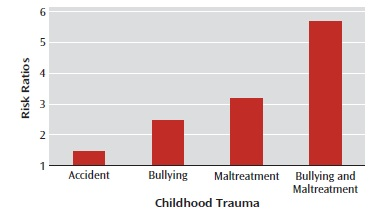childhood trauma - Childhood Trauma and Its Link to Psychosis - Infographic