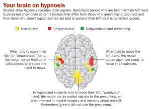 hypnosis neuroimaging