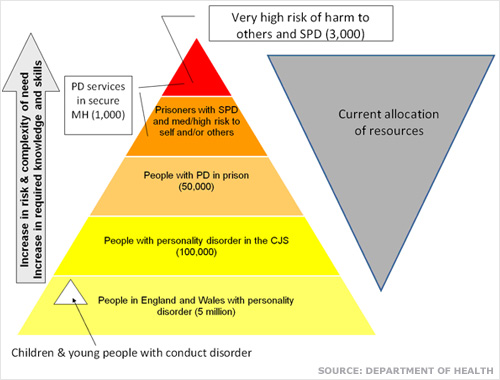 perdispyramid - Childhood Trauma and Increased Risk of Personality Disorders