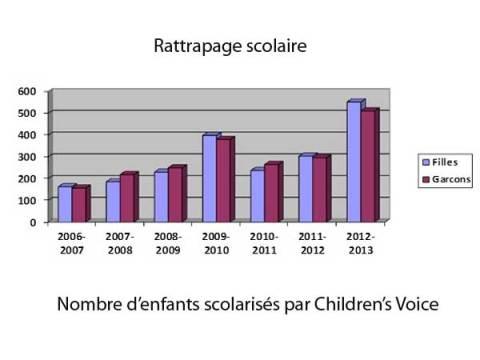 Graphique du nombre d'enfants scolarisés