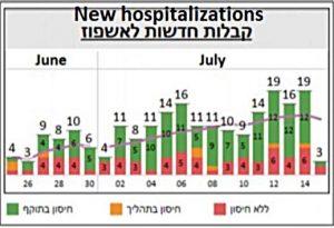 Nowe hospitalizacje