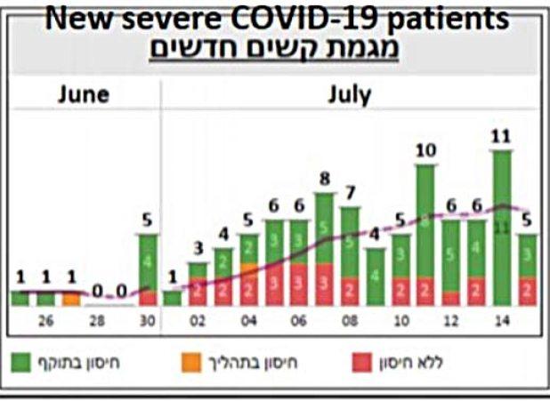 New severe patients