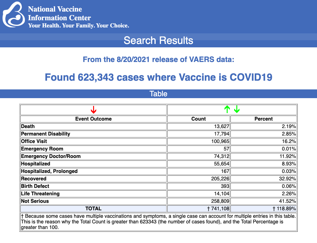 CDC/VAERS Stats thru 8/20/21 Vaers-vaccine-injury-august-27