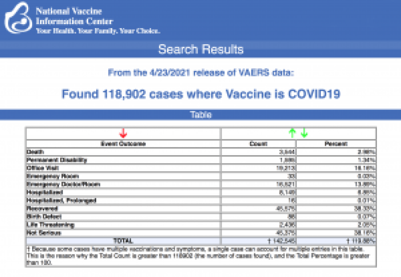 From the 4/23/2021 release of VAERS data.