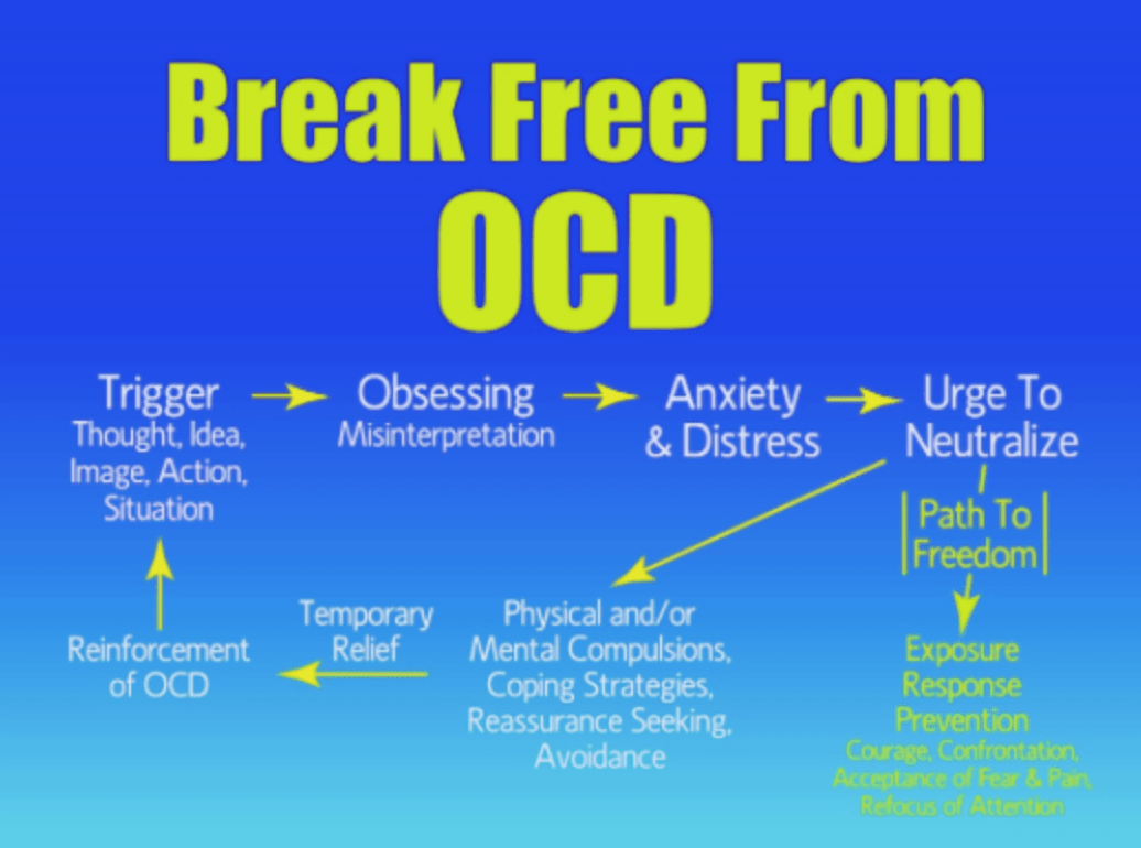 Exposure Therapy Why Directly Confronting Their Fears Helps Ocd Sufferers The Most