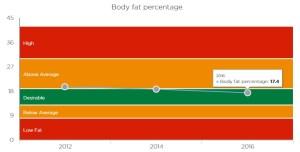Bupa Body Fat