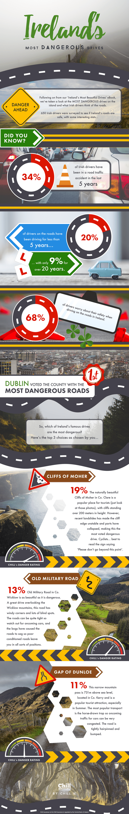 dangerous drives infographic