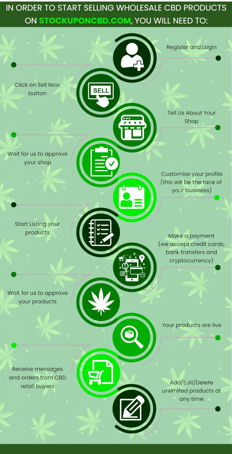 CBD and Cryptocurrency