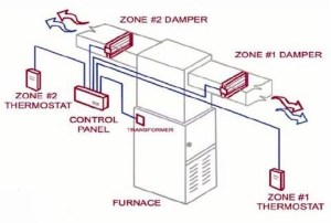 Why Should You Use a Zone Control System? – Chills Air