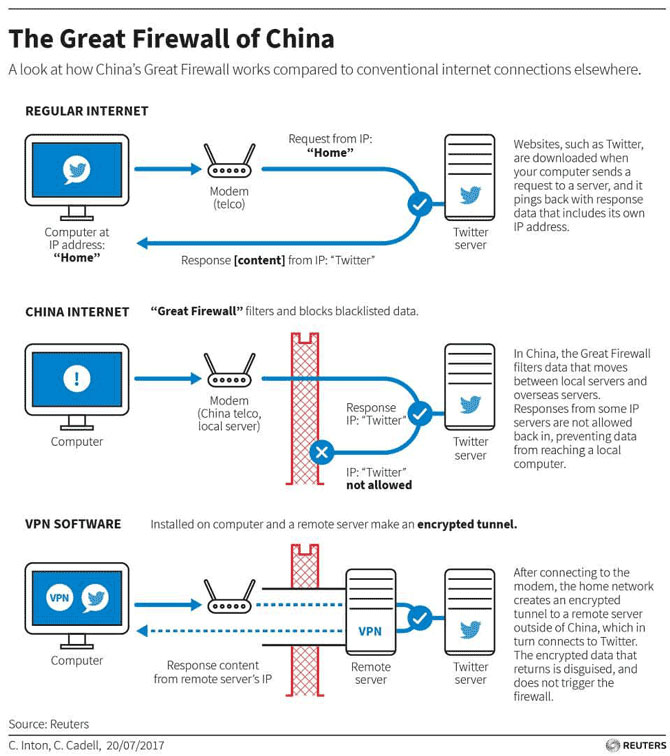 size of the Great Firewall